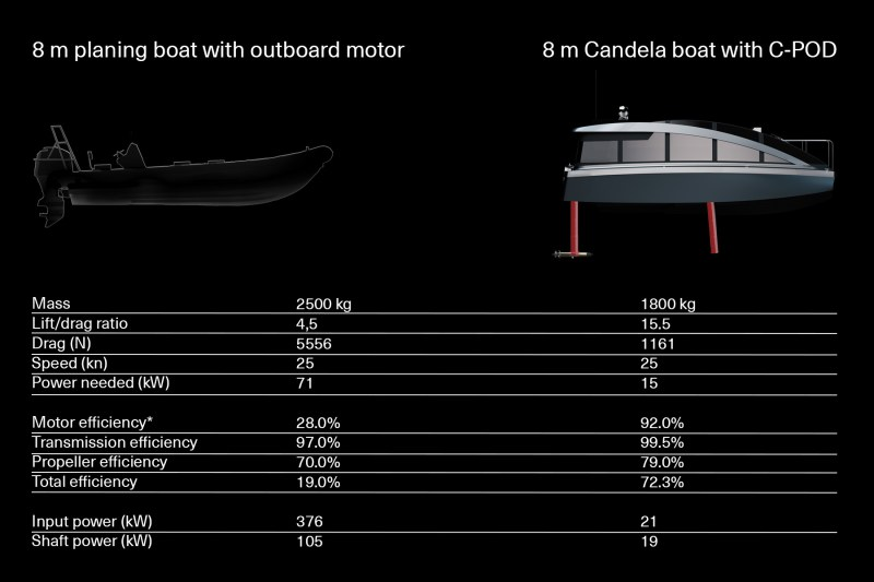 Candela electric boat motor compared to fossil fuel motor: chart