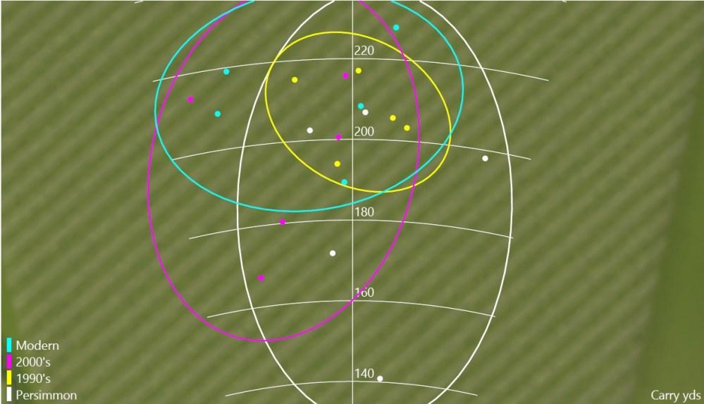 Player 2 Dispersion