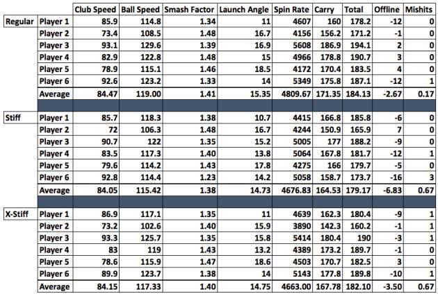 shaft-flex-averages