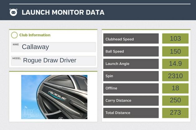Callaway Rogue Draw Driver LM Data (1)