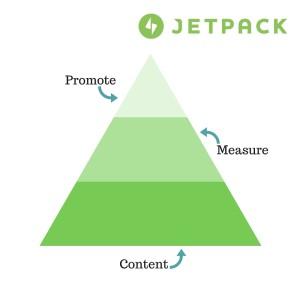 content-measure-promote-jetpack