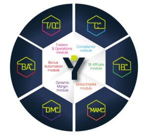 Plugit Yoonit diagram fintech company