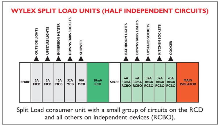 stunning split load consumer unit wiring diagram contemporary | 383