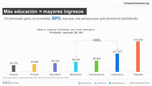 IMCO ingresos