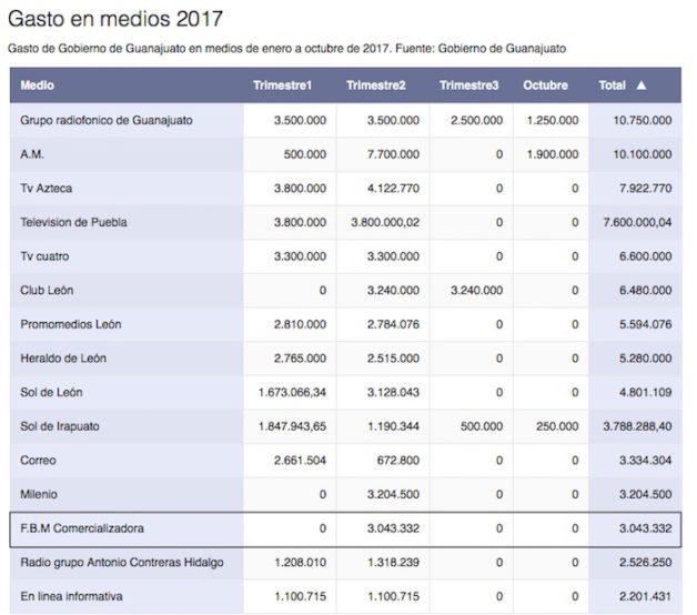 Ganancias de FMB Comercializadora con Márquez en Gto