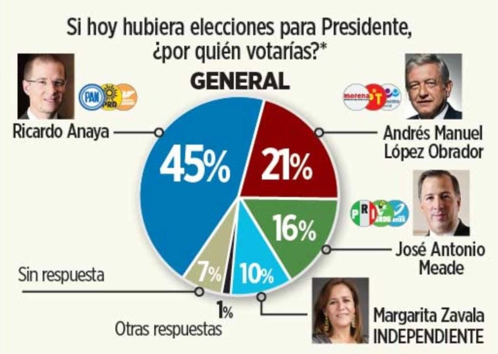 AMLO #UniversitariosConAMLO México elecciones Twitter