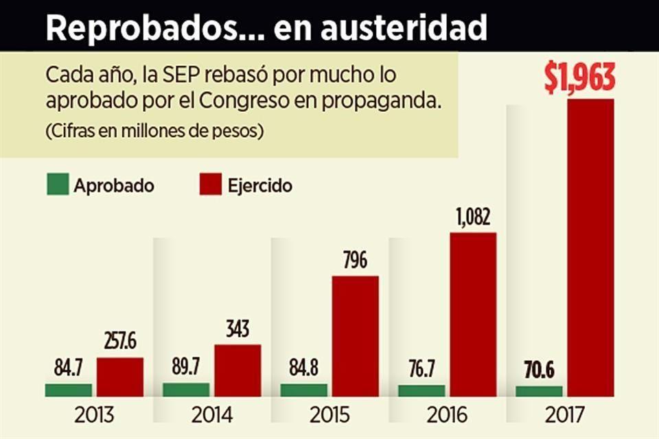 SEP gastó 2,700% en imagen y 50% en actualización de maestros