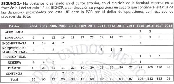 De las denuncias de SHCP, la última con sentencia fue en 2009