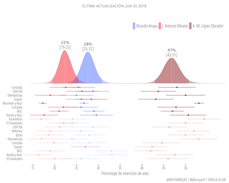 Últimas encuestas: ¿cómo llegan candidatos al 1 de julio?
