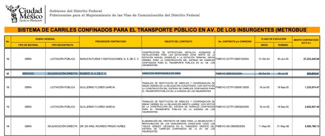 López Obrador sí dio contratos directos Rioboó y no se violó ninguna ley con estos
