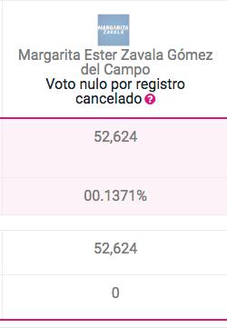 Margarita Zavala, Votos, Elecciones 2018, Masa Crítica