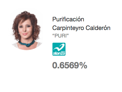 Purificación Carpinteyro, Votos, INE, CDMX