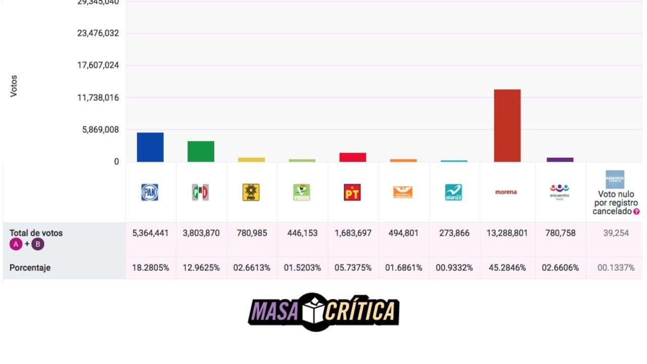 PES y PANAL podrían perder registro de acuerdo al PREP
