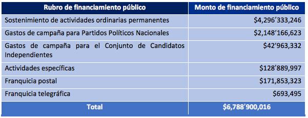 Tabulación actual de prerrogativas a partidos políticos