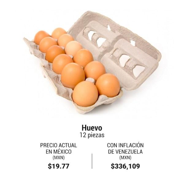 Huevo Inflación Venezuela