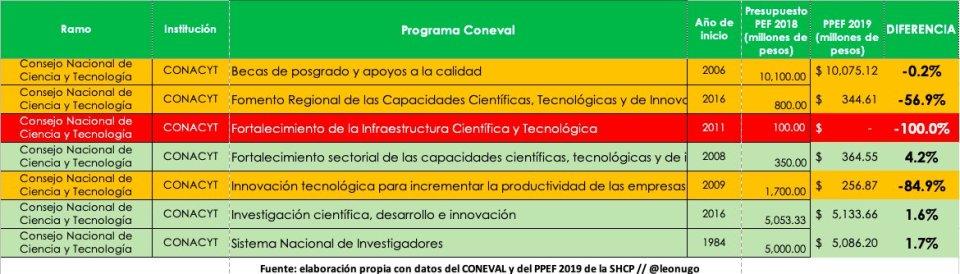 Recorte presupuestal a programas sociales en CONACyT