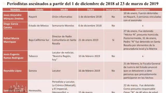 Mecanismo, Proteccion, Periodistas, Asesinados, AMLO, Encinas