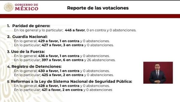Votaciones de la ley de la Guardia Nacional.