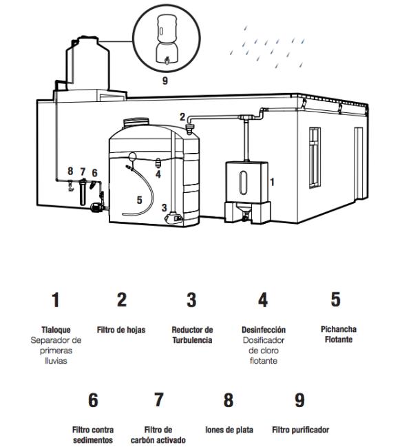 Instalarán sistemas de captación de agua de lluvia en CDMX