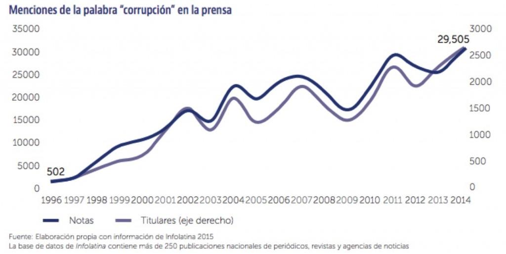 México es el quinto país más corrupto en América
