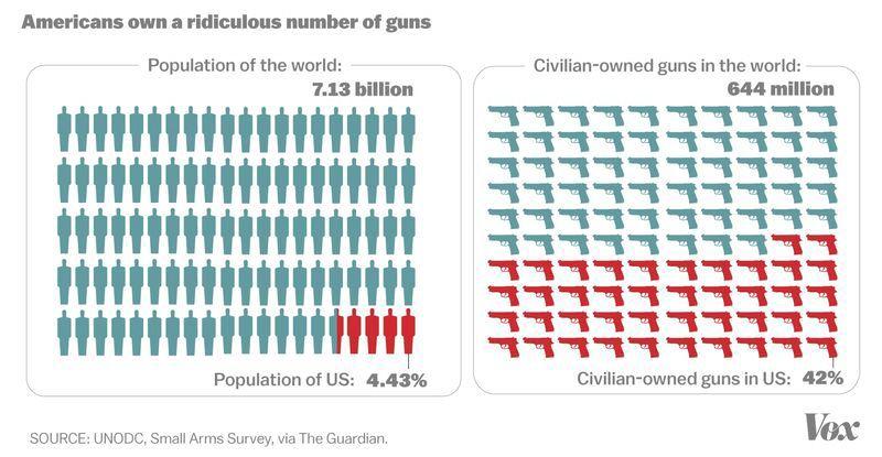 EEUU tiene demasiadas armas
