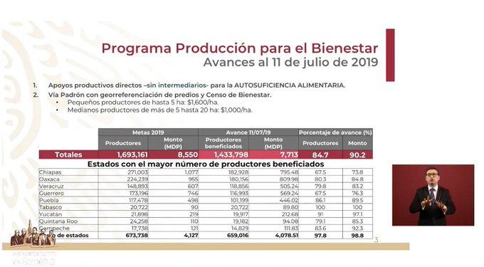 Se ha cubierto el 84.7% del programa