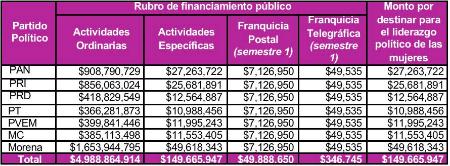 Aumenta presupuesto del INE para partidos políticos