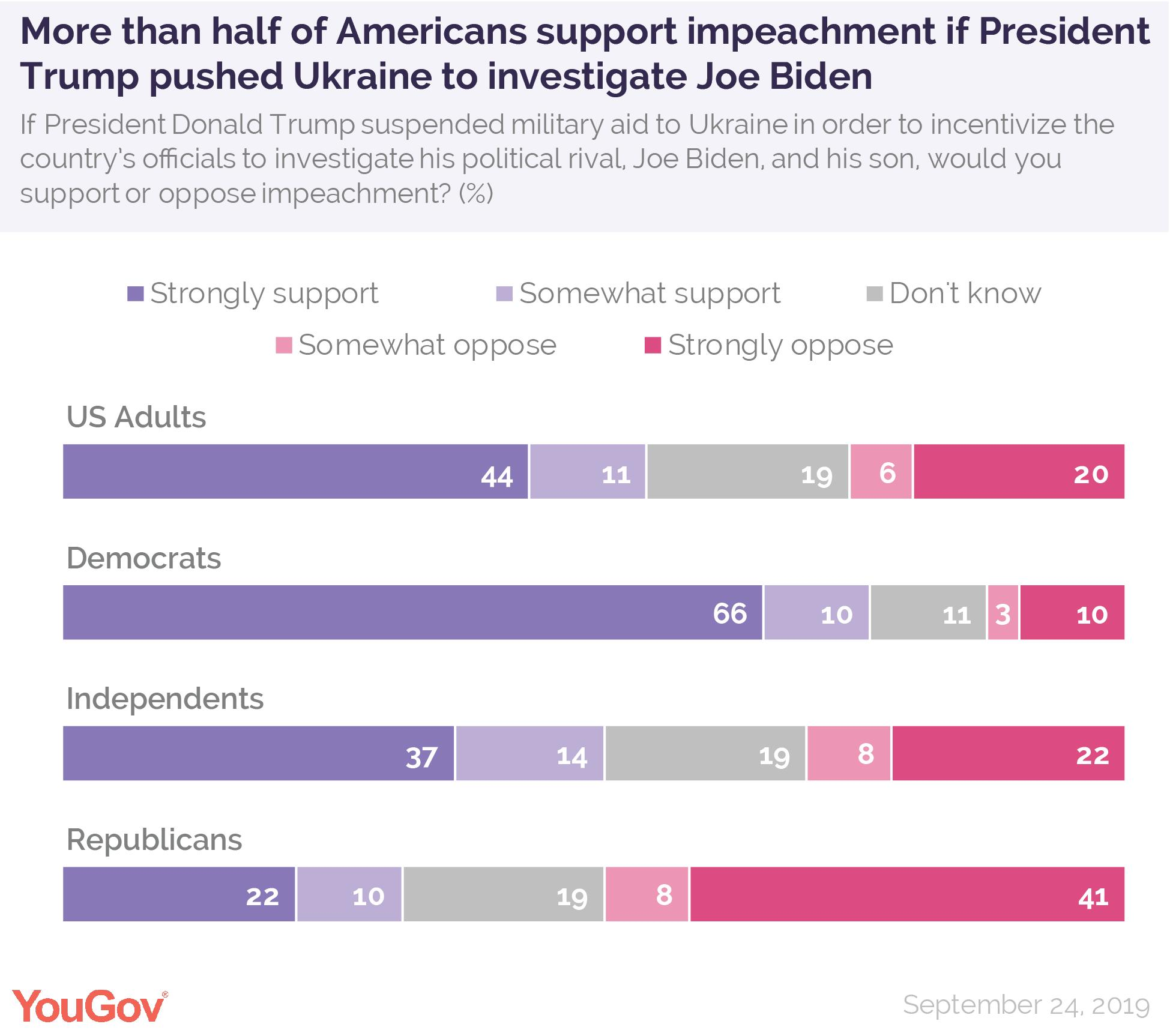 ¿Cómo entender el impeachment de Trump?