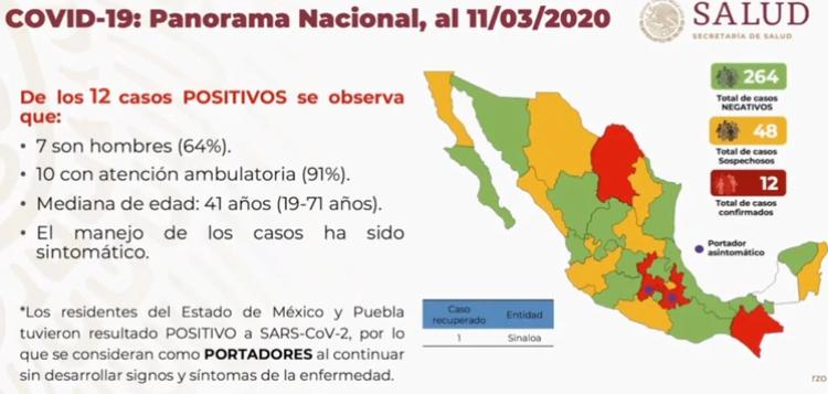 Coronavirus, Gripa, Que Es, Síntoma