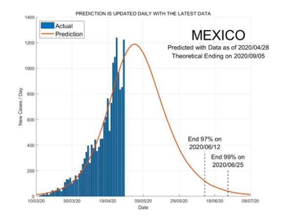 Pandemia Coronavirus, Mexico, Cuarentena, COVID-19
