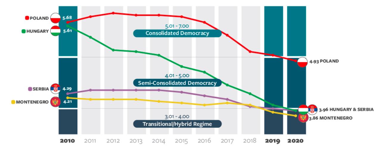 Hungría, Serbia, Montenegro, Democracia