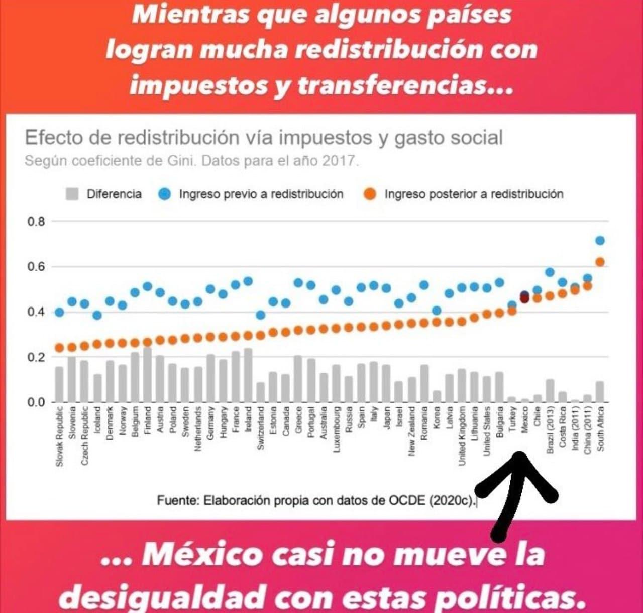'La CDMX se dividió entre los que pagan impuestos y los que reciben subsidios' Twitter