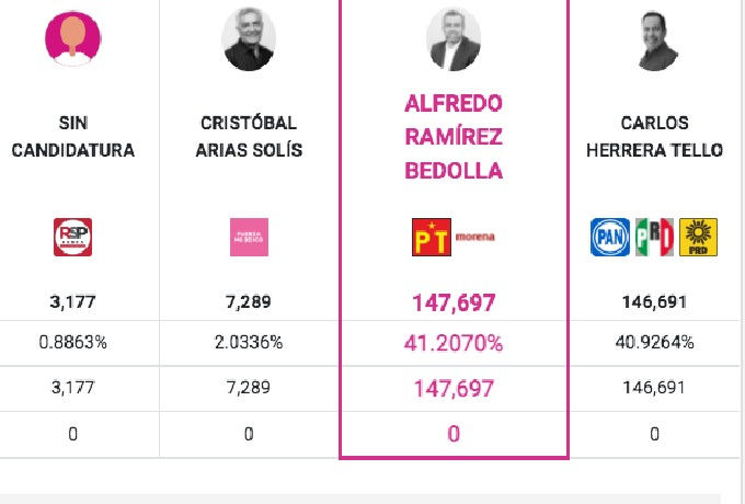 gobernador Michoacán Resultados Preliminares PREP