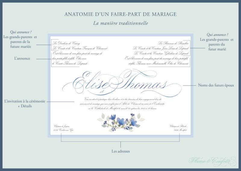 Anatomie d'un faire-part de mariage traditionnel