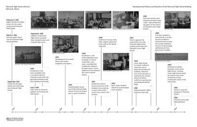 Plummer HTC Timeline