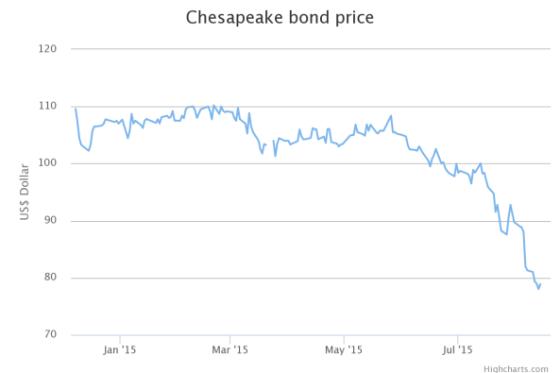 chesapeake-bond-price