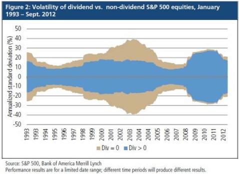 Investir Actions Dividendes