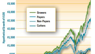 Pourquoi vous devez investir dans les actions à dividendes croissants