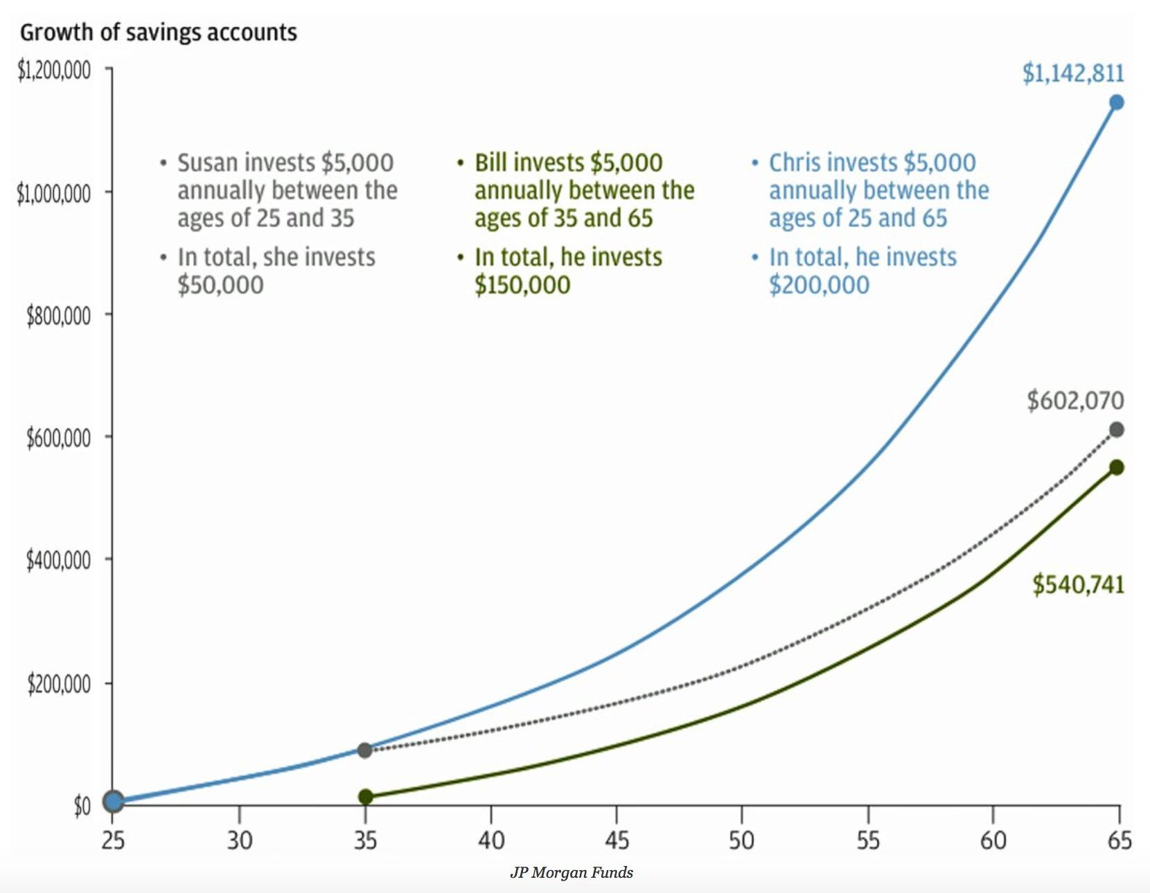 Intérêts composés investissement long terme