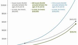Les Intérêts Composés : le secret de la richesse