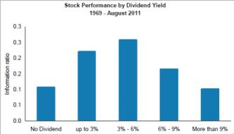 Le meilleur dividende n'est pas le plus élevé!