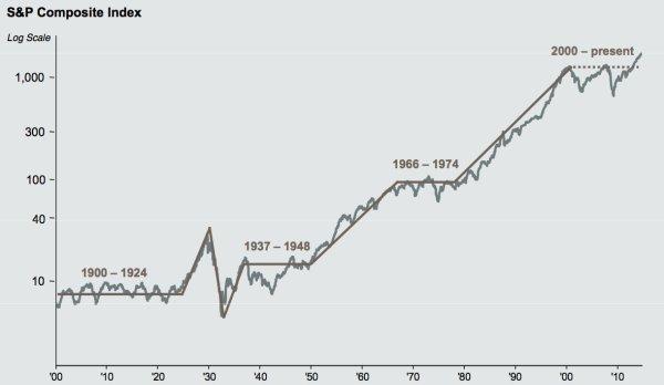 Marché actions très long terme