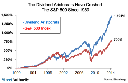 Aristocrates du dividende
