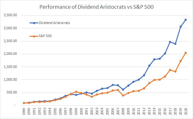 Peformance dividend aristocrats depuis 1989