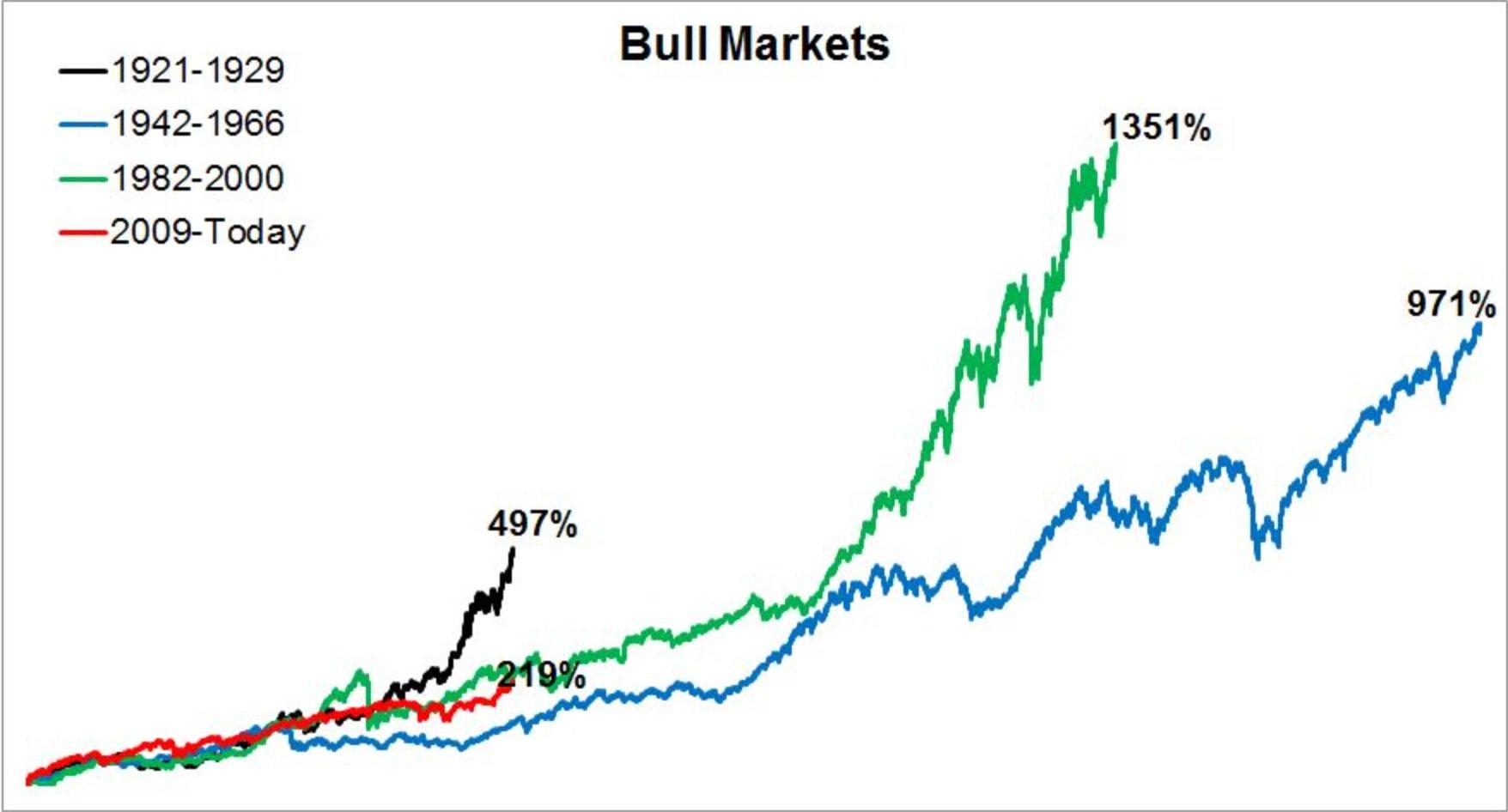 marchés haussiers historiques