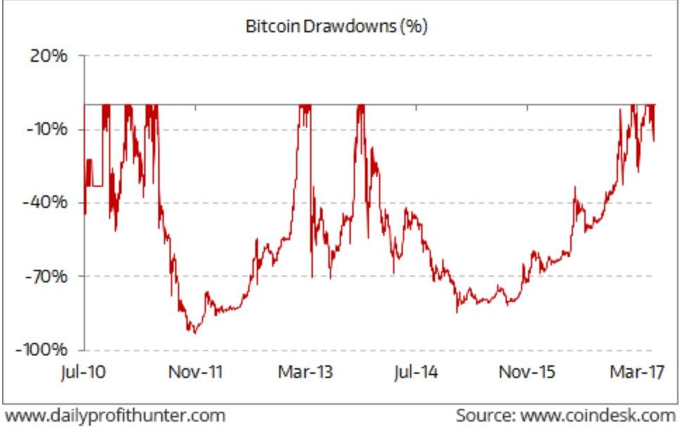 perte maximum bitcoin