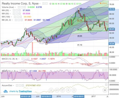 Trop d'indicateurs boursiers
