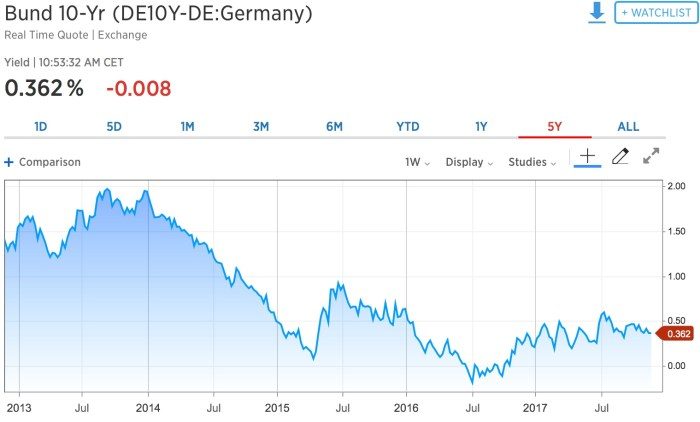 rendement des obligations allemandes 10 ans