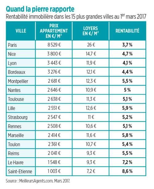 investir immobilier 2019 rendements villes