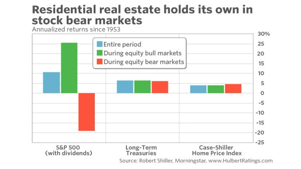 immobilier physique et krachs boursier